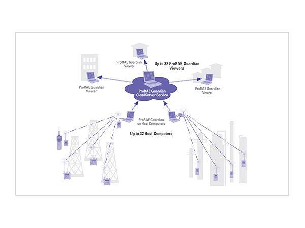 ProRAE Guardian CloudServer - Accedeixi a dades de sensors en qualsevol moment i en qualsevol lloc, amb allotjament al núvol